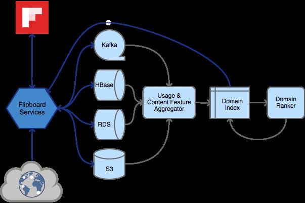 Detecting Trustworthy Domains