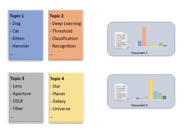Clustering Similar Stories Using LDA — Flipboard Engineering